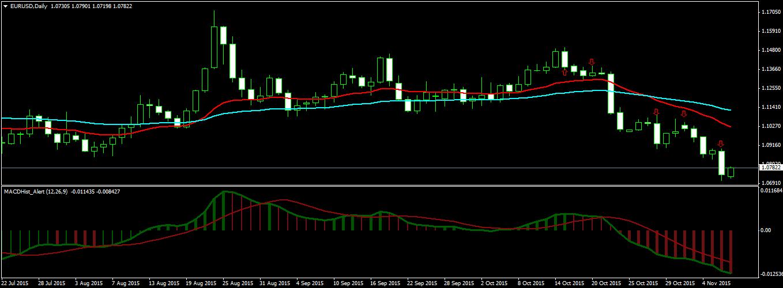 Swing Trading EURUSD