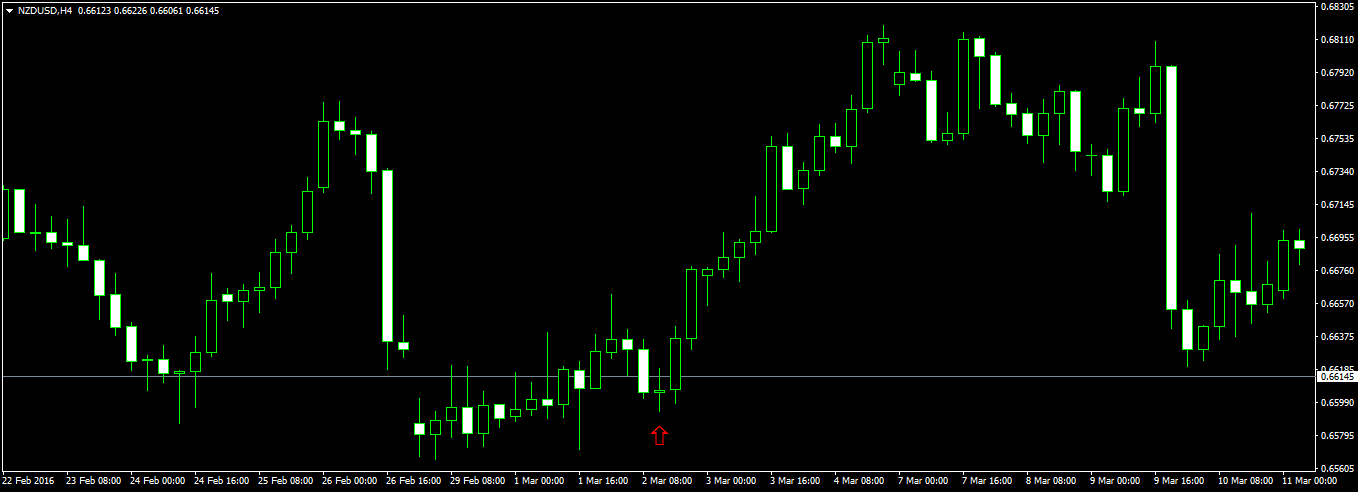 Forex 1000 pips a month