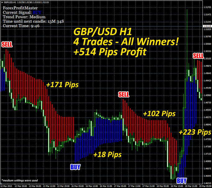 Forex real profit ea download