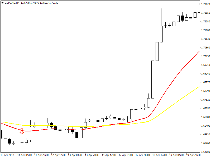 GBPCAD H4 Chart