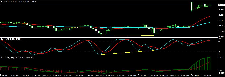GBPNZD H1 Chart