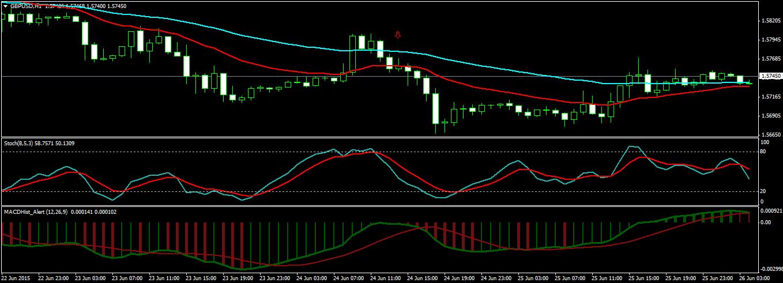 GBPUSD H1 Chart