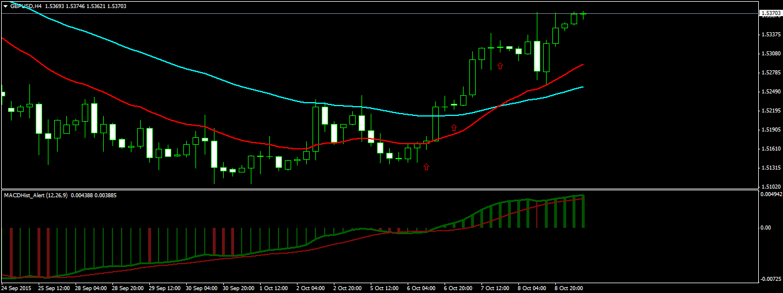GBPUSD Swing Trade