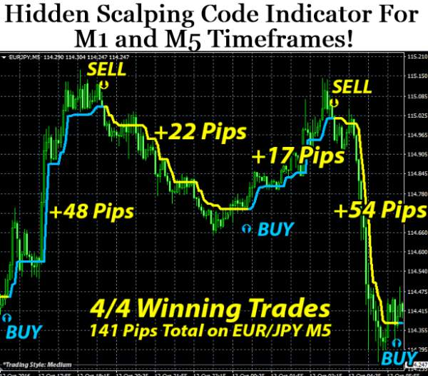 Day trading scalping indicators