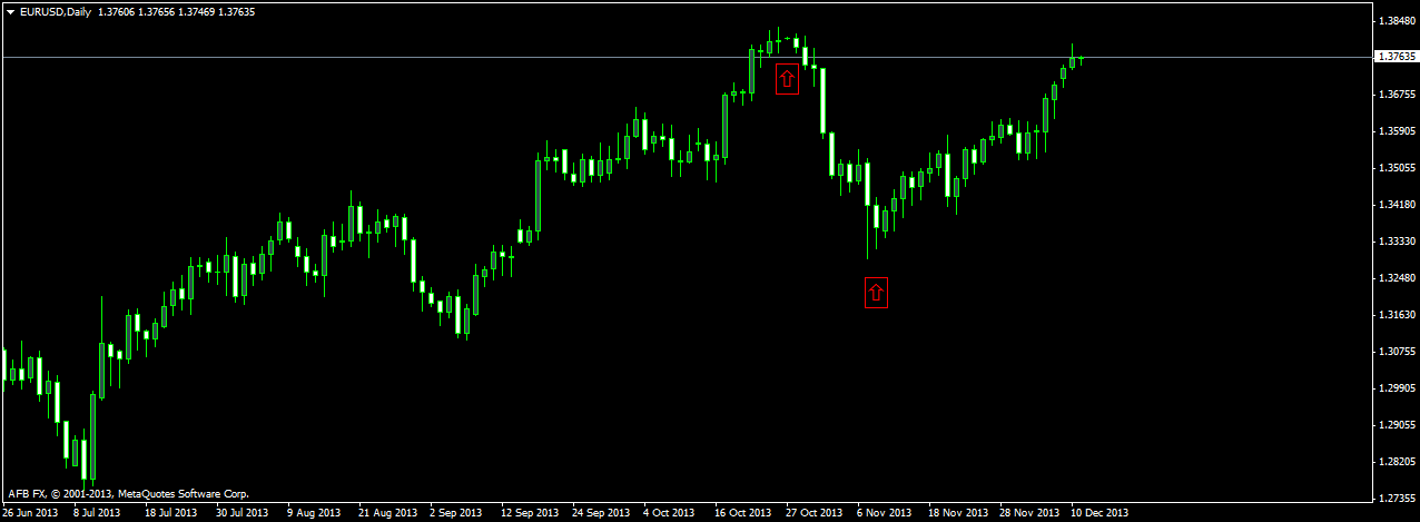 Inside Days Candlestick Patterns